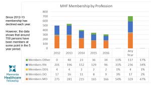 Membership 2011-16